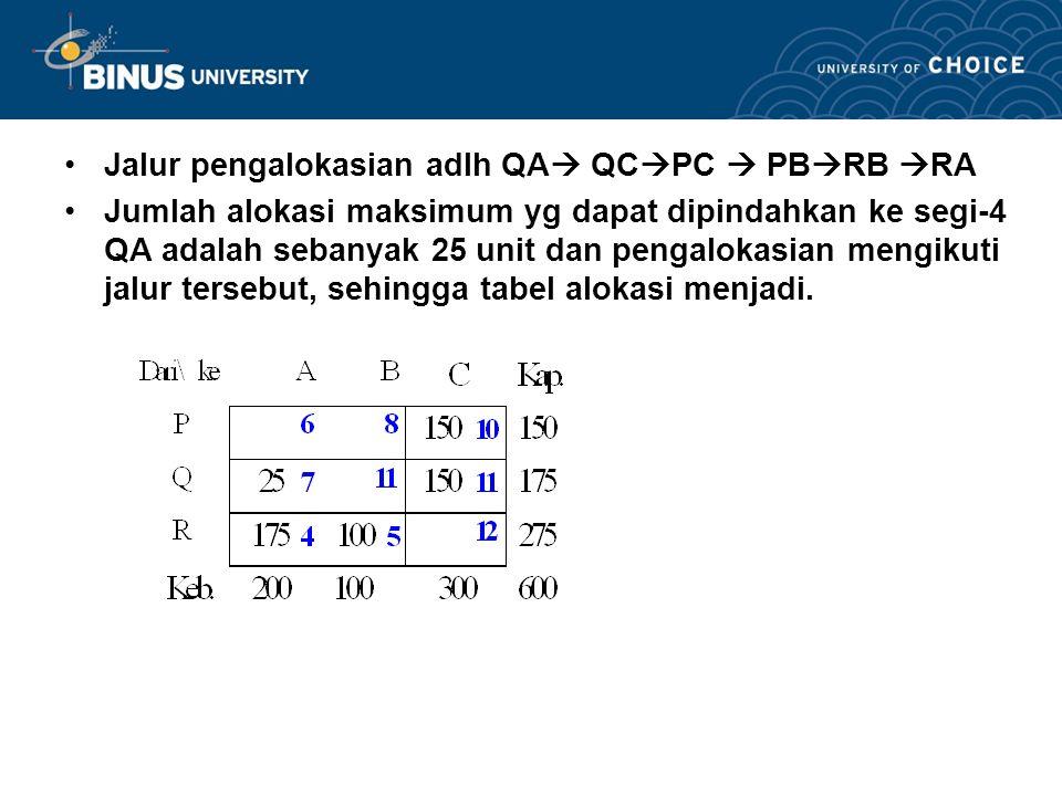 Jalur pengalokasian adlh QA QCPC  PBRB RA