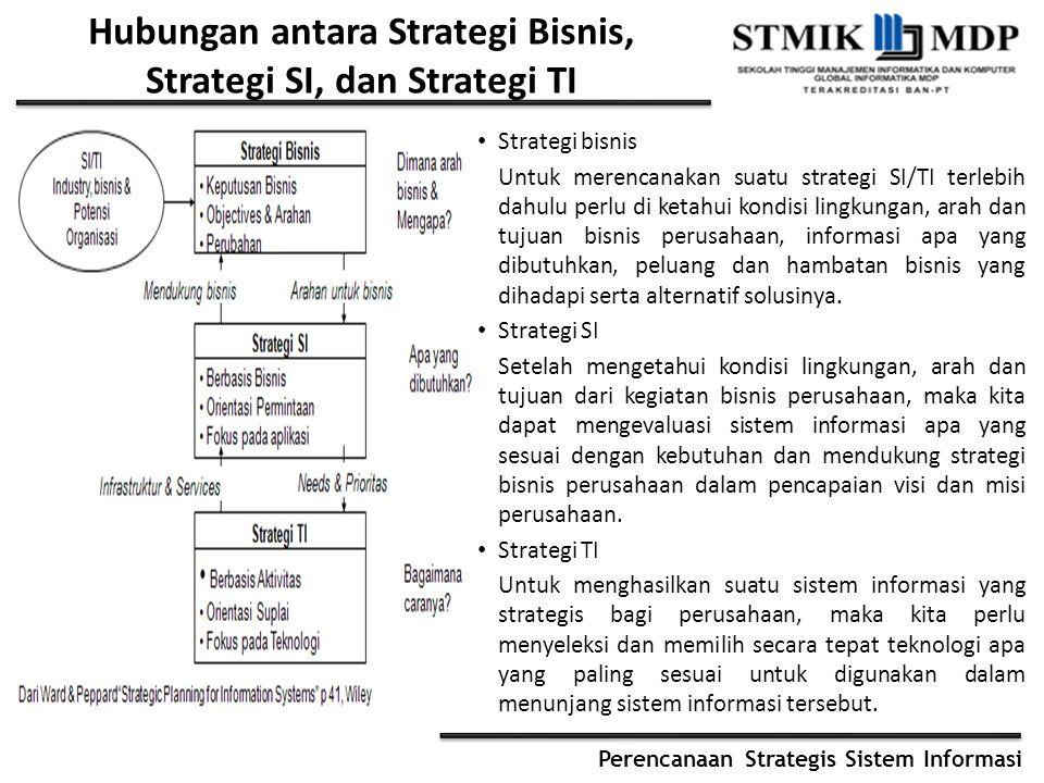Hubungan antara Strategi Bisnis, Strategi SI, dan Strategi TI