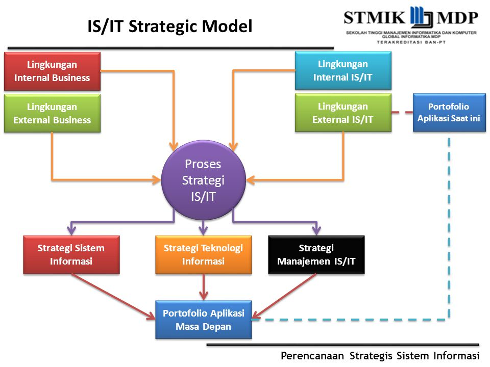 IS/IT Strategic Model Proses Strategi IS/IT
