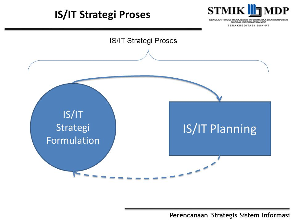 IS/IT Strategi Formulation