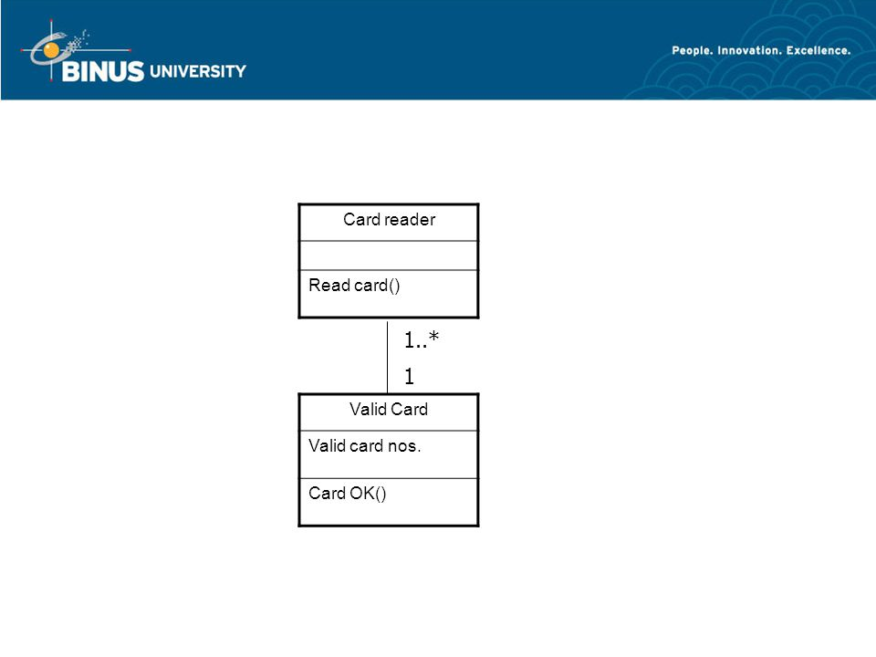 Card reader Read card() 1..* 1 Valid Card Valid card nos. Card OK()