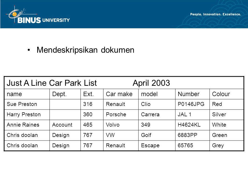 Mendeskripsikan dokumen Just A Line Car Park List April 2003