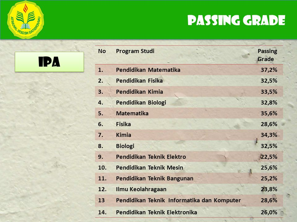 PASSING GRADE IPA No Program Studi Passing Grade 1.