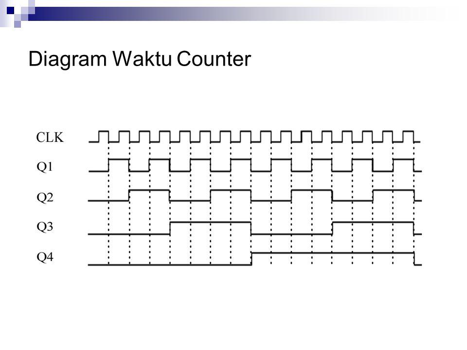 Diagram Waktu Counter