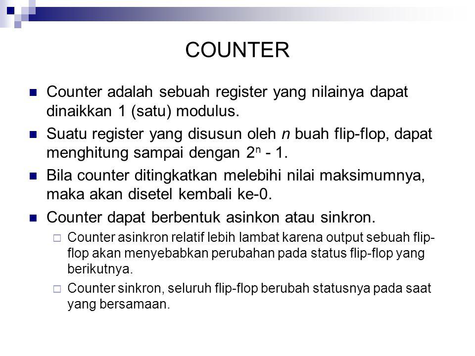 COUNTER Counter adalah sebuah register yang nilainya dapat dinaikkan 1 (satu) modulus.