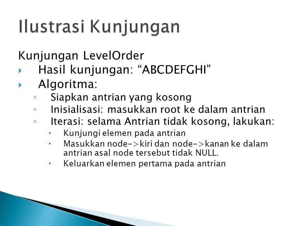 Ilustrasi Kunjungan Kunjungan LevelOrder Hasil kunjungan: ABCDEFGHI