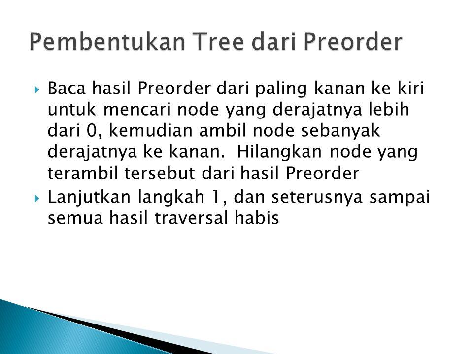 Pembentukan Tree dari Preorder