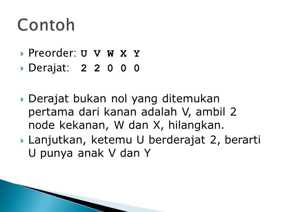 Contoh Preorder: U V W X Y Derajat: 2 2 0 0 0