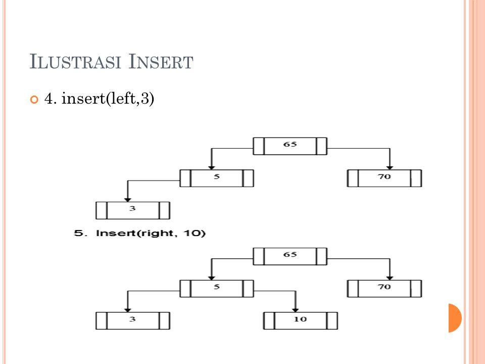 Ilustrasi Insert 4. insert(left,3)