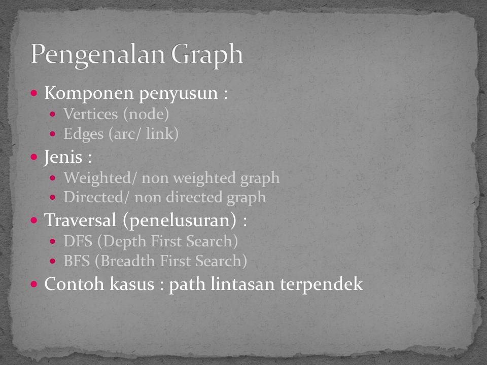 Pengenalan Graph Komponen penyusun : Jenis : Traversal (penelusuran) :