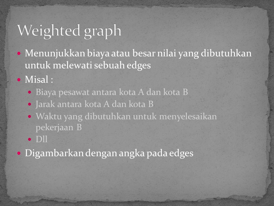 Weighted graph Menunjukkan biaya atau besar nilai yang dibutuhkan untuk melewati sebuah edges. Misal :
