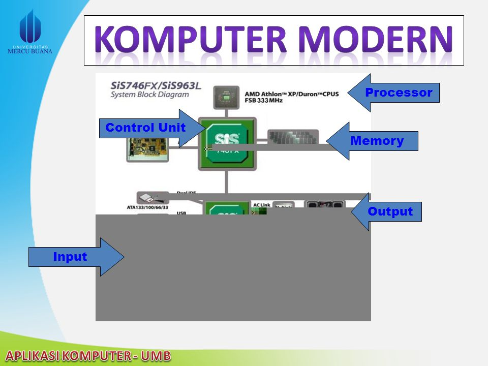 Komputer Modern Processor Control Unit Memory Output Input 2