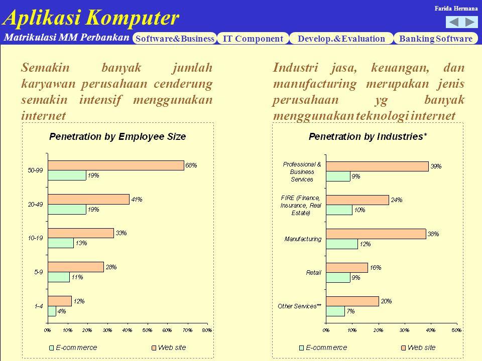 Semakin banyak jumlah karyawan perusahaan cenderung semakin intensif menggunakan internet
