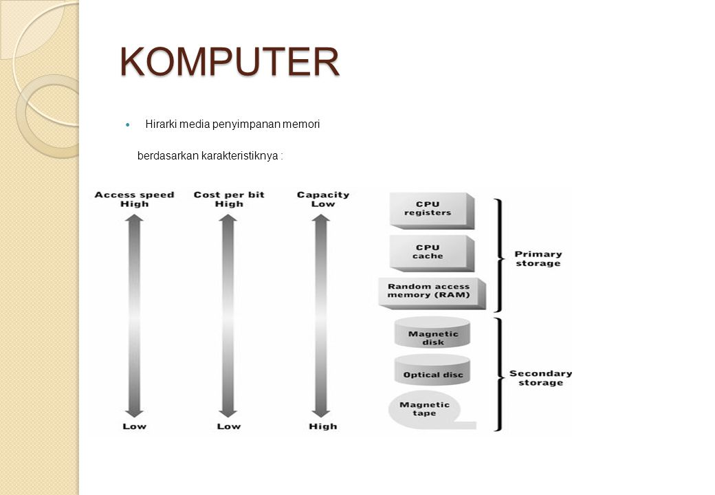 KOMPUTER Hirarki media penyimpanan memori