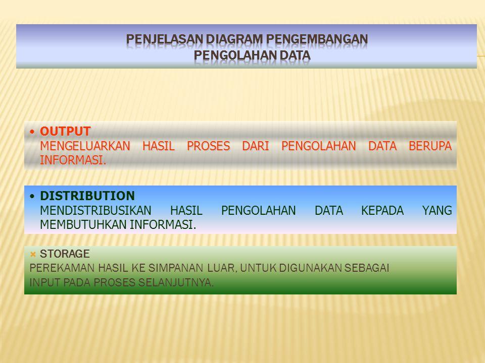 PENJELASAN DIAGRAM PENGEMBANGAN PENGOLAHAN DATA