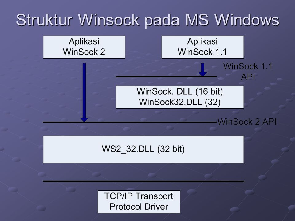 Struktur Winsock pada MS Windows