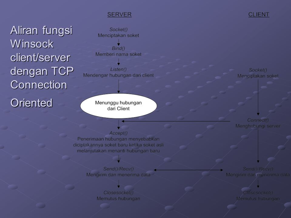 Aliran fungsi Winsock client/server dengan TCP Connection Oriented