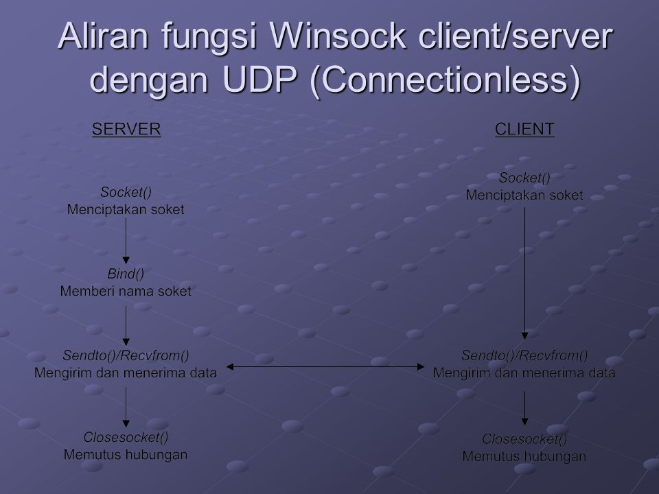 Aliran fungsi Winsock client/server dengan UDP (Connectionless)