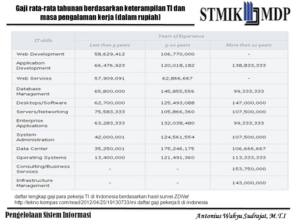 Gaji rata-rata tahunan berdasarkan keterampilan TI dan masa pengalaman kerja (dalam rupiah)