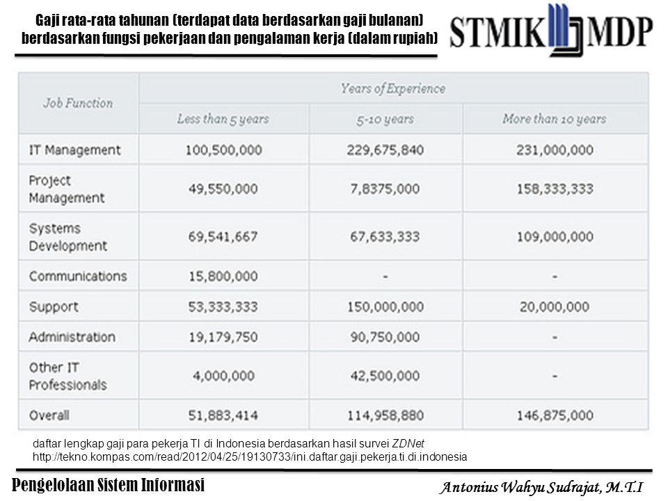 Gaji rata-rata tahunan (terdapat data berdasarkan gaji bulanan) berdasarkan fungsi pekerjaan dan pengalaman kerja (dalam rupiah)