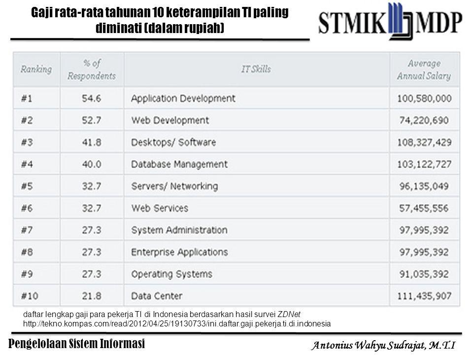Gaji rata-rata tahunan 10 keterampilan TI paling diminati (dalam rupiah)