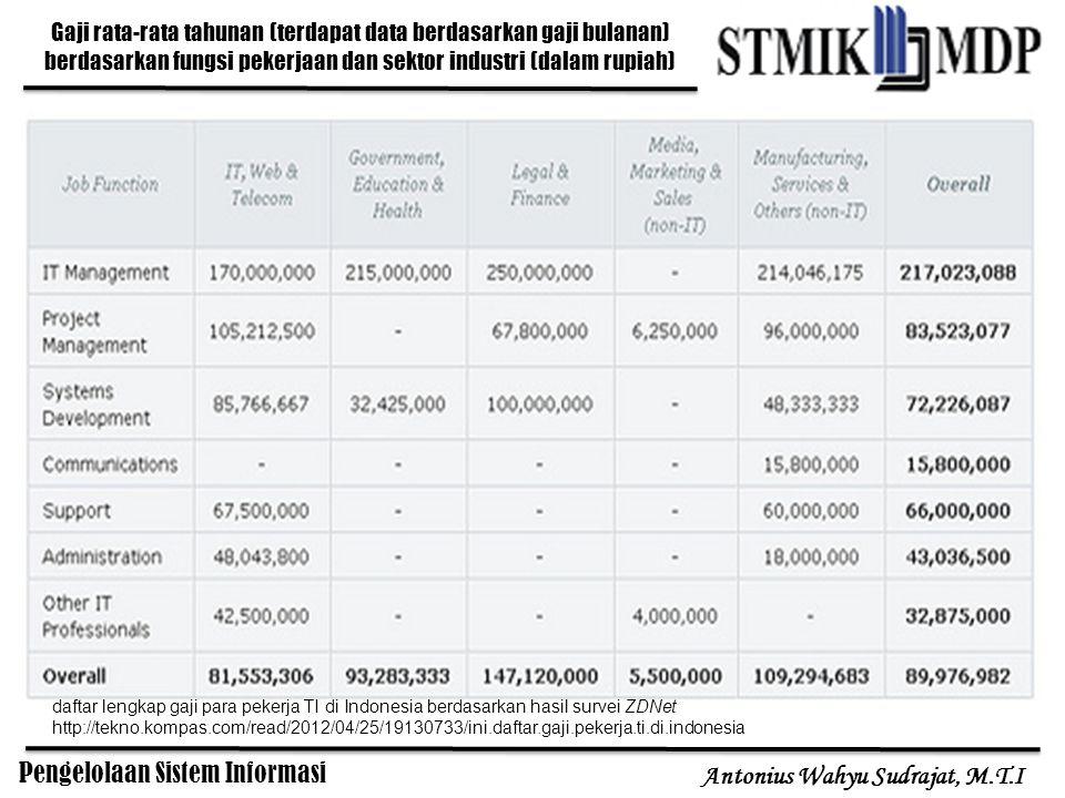 Gaji rata-rata tahunan (terdapat data berdasarkan gaji bulanan) berdasarkan fungsi pekerjaan dan sektor industri (dalam rupiah)