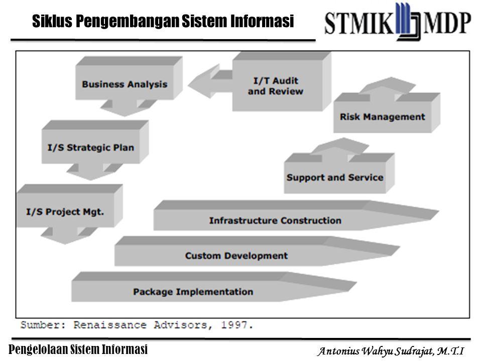 Siklus Pengembangan Sistem Informasi