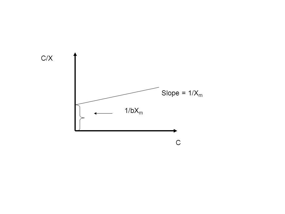 1/bXm Slope = 1/Xm C/X C