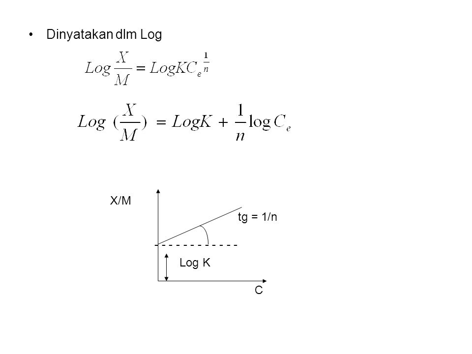 Dinyatakan dlm Log X/M Log K tg = 1/n C - - - - - - - - - - - -
