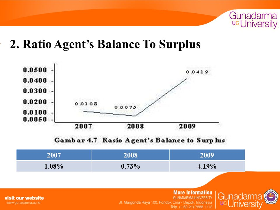 2. Ratio Agent's Balance To Surplus