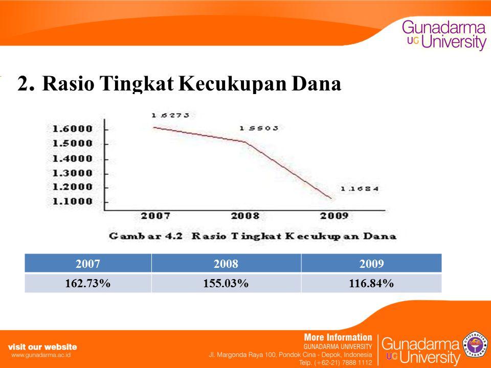 2. Rasio Tingkat Kecukupan Dana