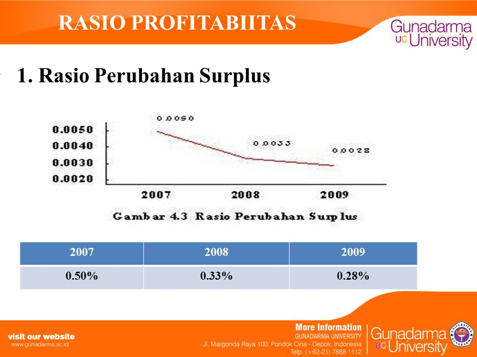 1. Rasio Perubahan Surplus