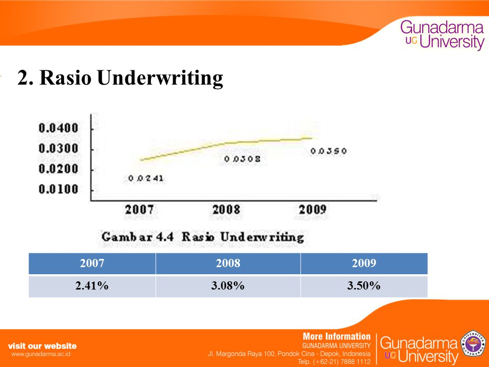 2. Rasio Underwriting 2007 2008 2009 2.41% 3.08% 3.50%