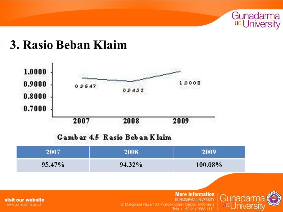 3. Rasio Beban Klaim 2007 2008 2009 95.47% 94.32% 100.08%