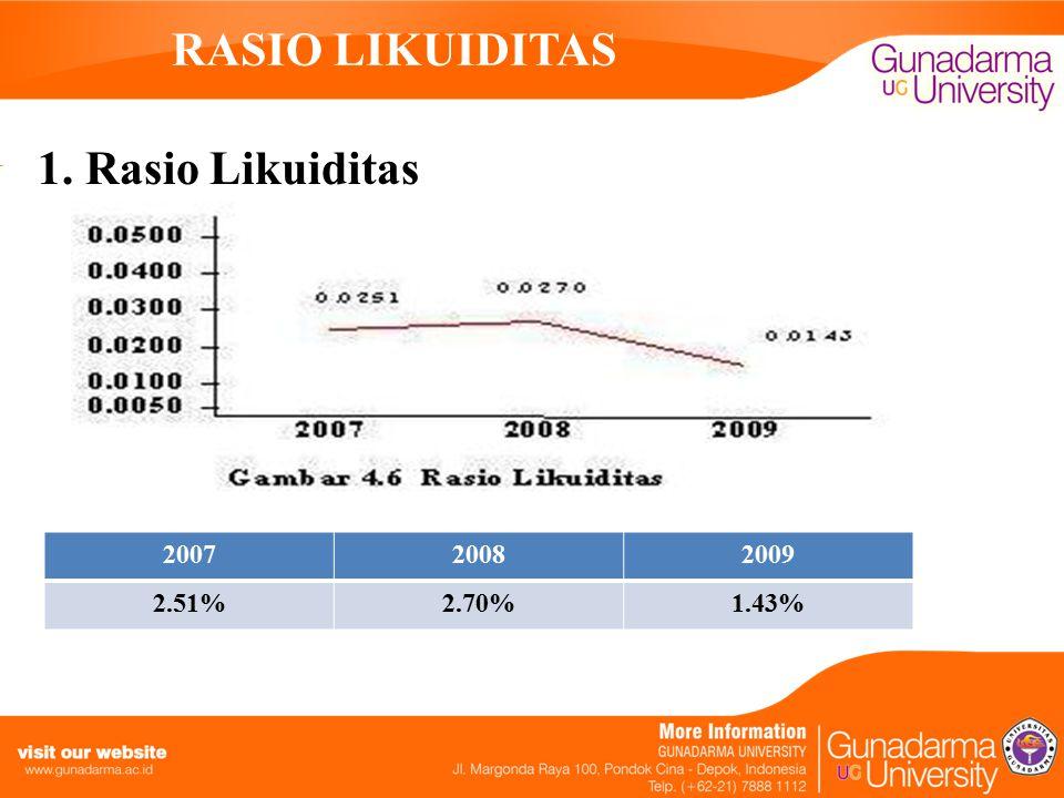 RASIO LIKUIDITAS 1. Rasio Likuiditas 2007 2008 2009 2.51% 2.70% 1.43%