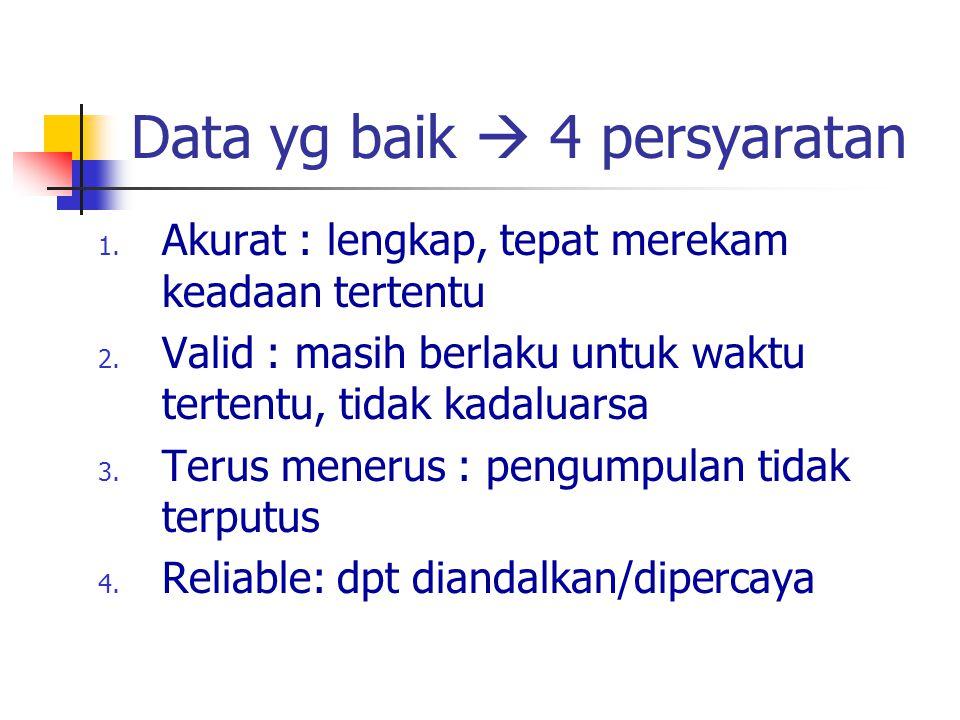 Data yg baik  4 persyaratan