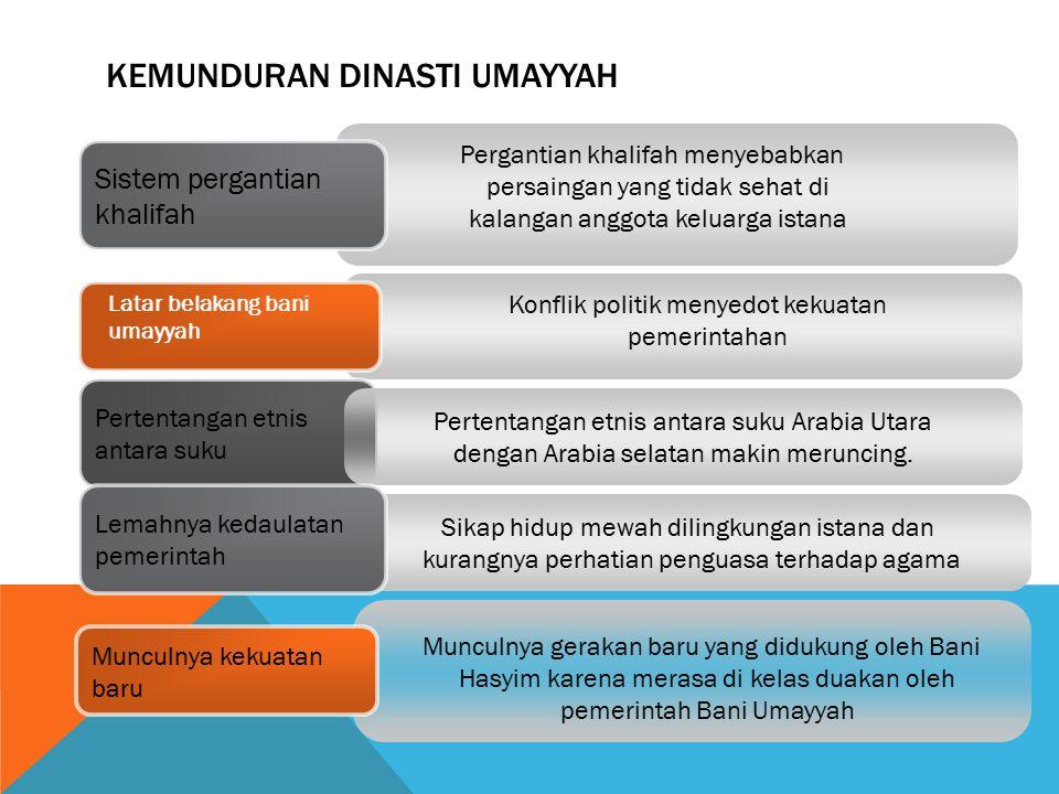 Kemunduran dinasti Umayyah