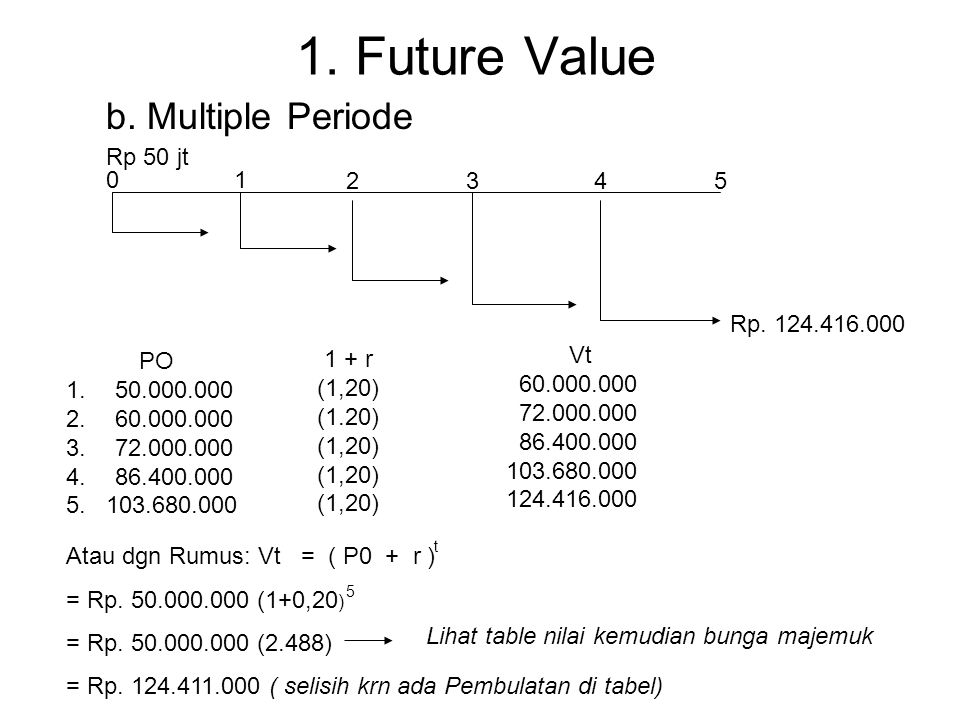 1. Future Value b. Multiple Periode Rp 50 jt 1 2 3 4 5 Rp. 124.416.000