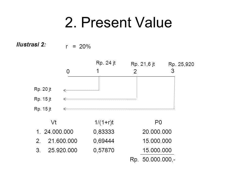 2. Present Value Ilustrasi 2: r = 20% 1 2 3 Vt 1/(1+r)t P0