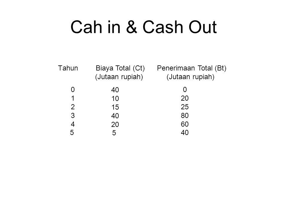 Cah in & Cash Out Tahun Biaya Total (Ct) (Jutaan rupiah)