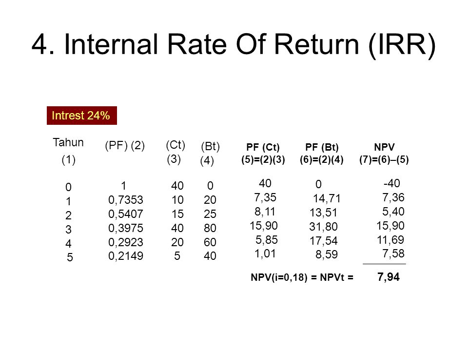 4. Internal Rate Of Return (IRR)