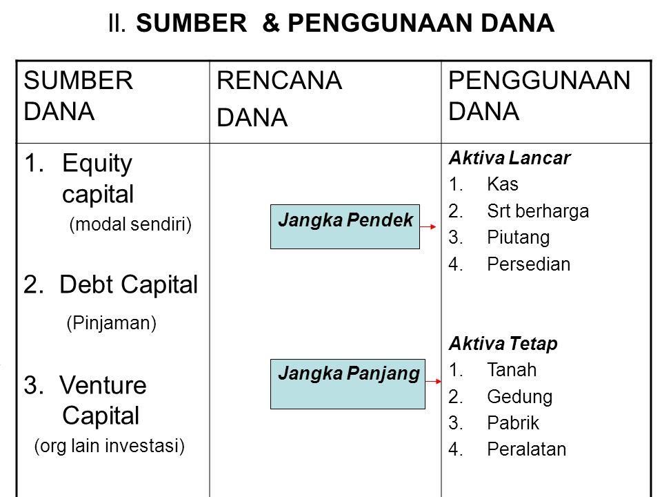 II. SUMBER & PENGGUNAAN DANA