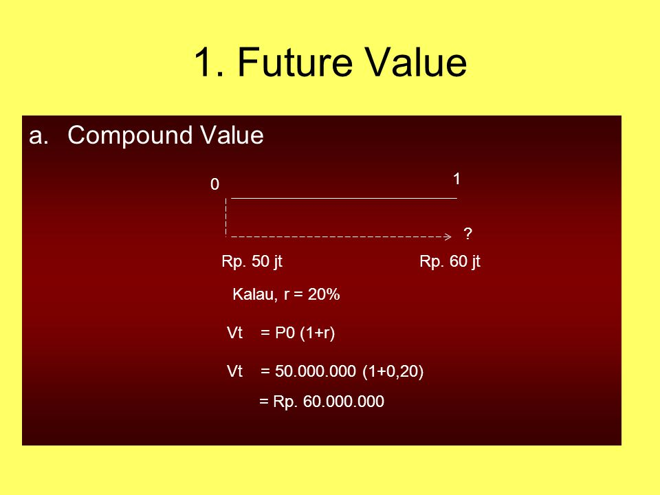 1. Future Value Compound Value 1 Rp. 50 jt Rp. 60 jt Kalau, r = 20%