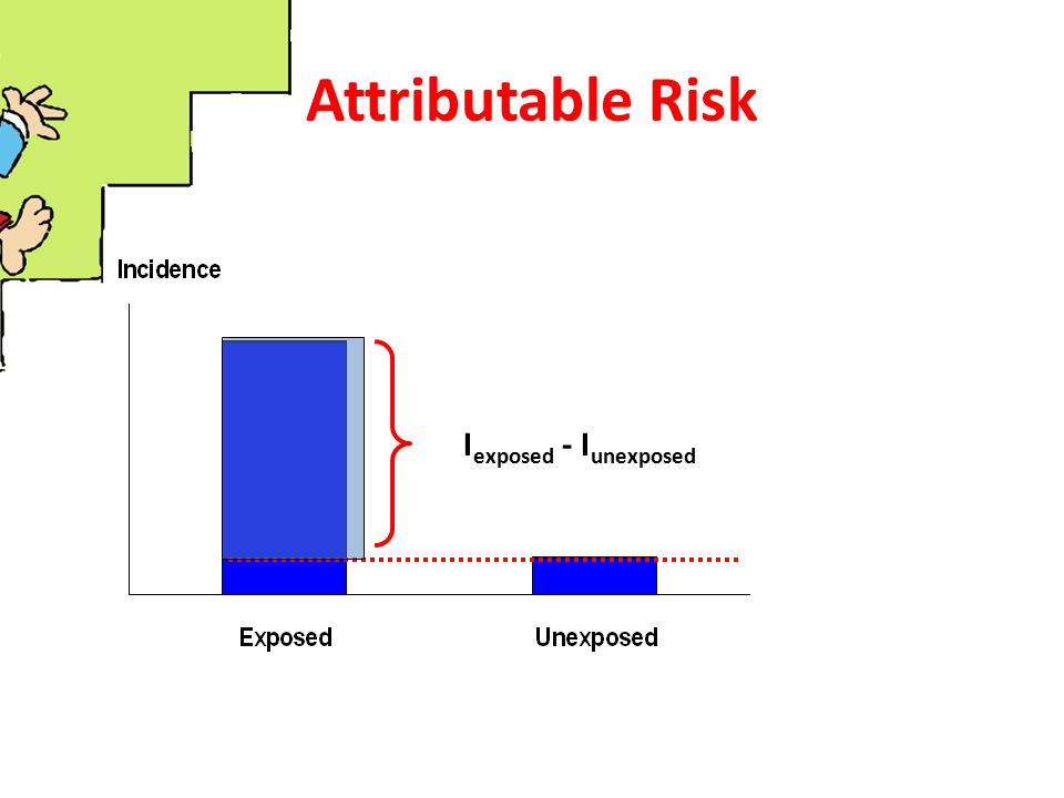 Attributable Risk Iexposed - Iunexposed