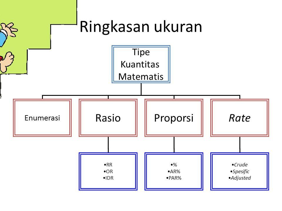 Ringkasan ukuran Rasio Proporsi Rate Tipe Kuantitas Matematis