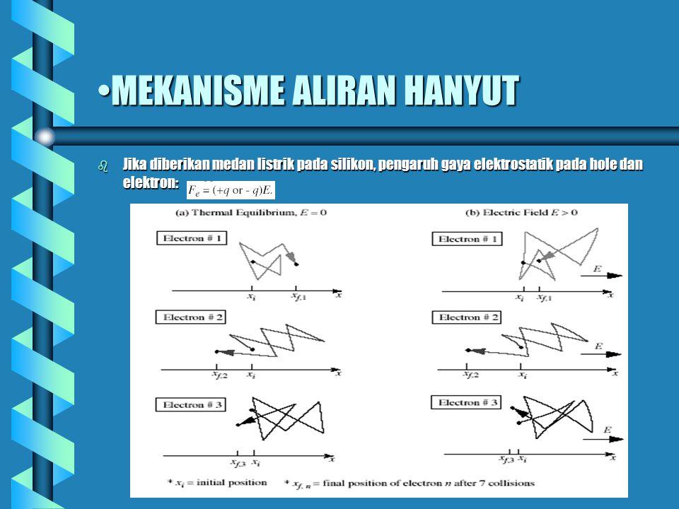 MEKANISME ALIRAN HANYUT