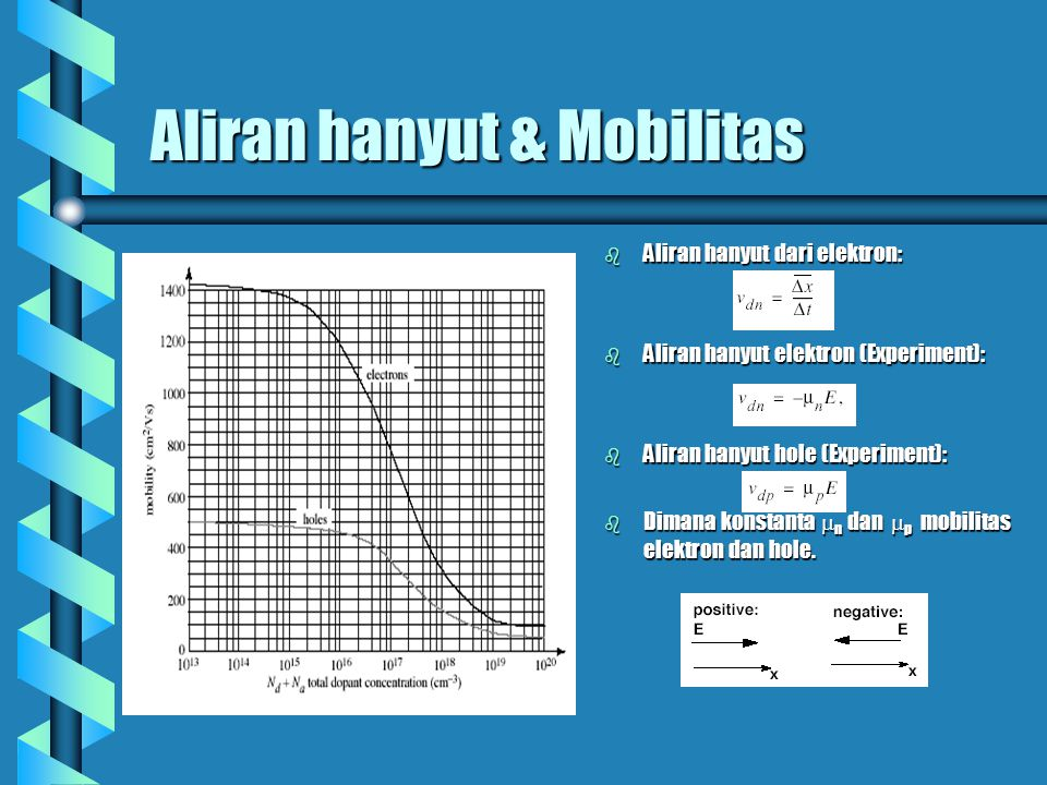 Aliran hanyut & Mobilitas