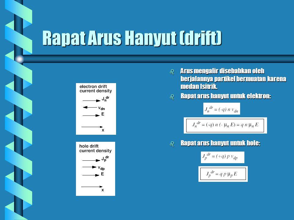 Rapat Arus Hanyut (drift)