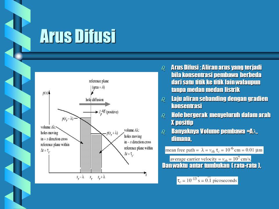 Arus Difusi Arus Difusi : Aliran arus yang terjadi bila konsentrasi pembawa berbeda dari satu titik ke titik lain walaupun tanpa medan medan listrik.