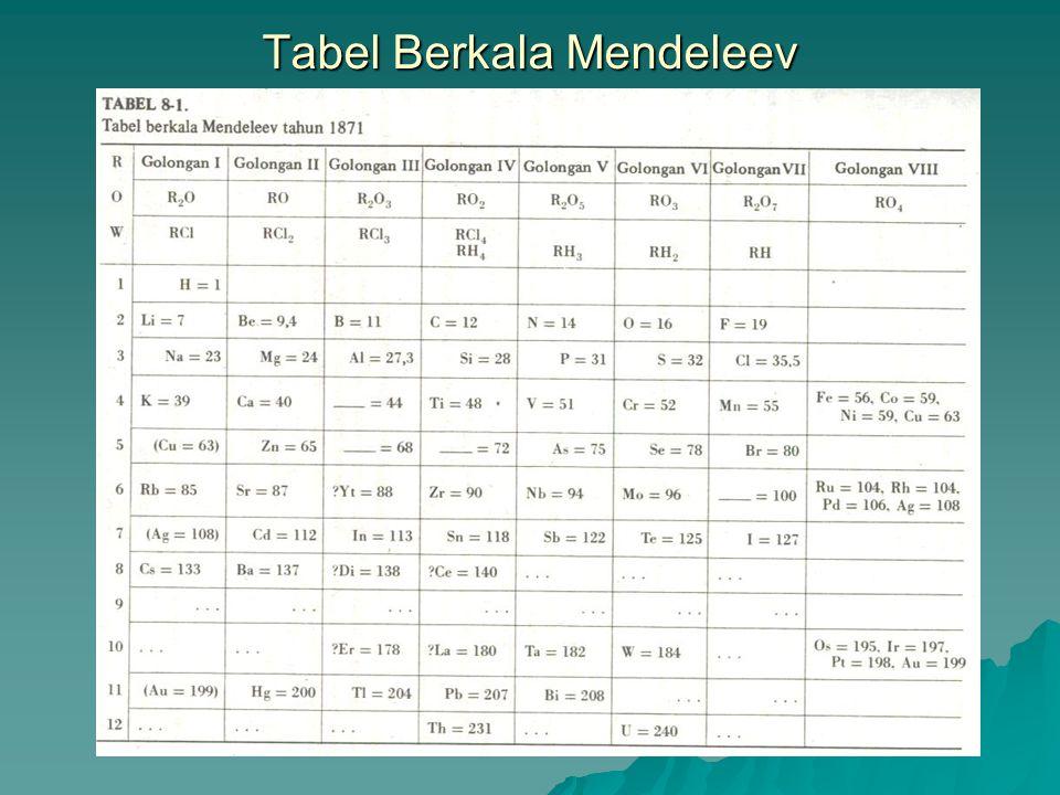Tabel Berkala Mendeleev
